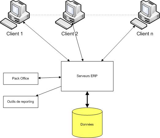 Prsentation gnrale des erp et leur architecture modulaire for Architecture client serveur
